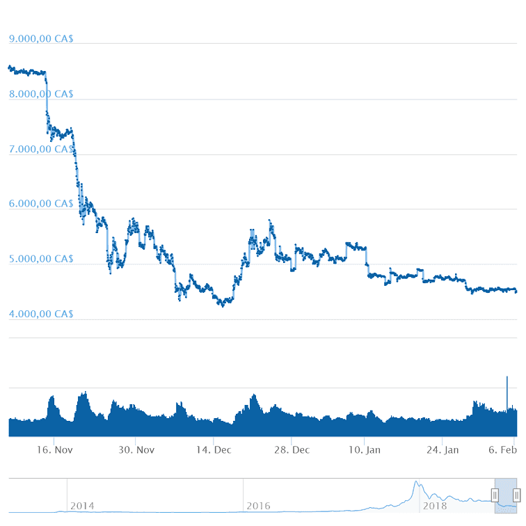 The chart of the cryptocurrency Bitcoin