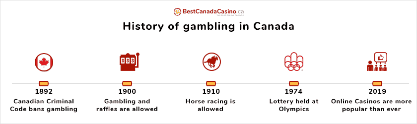 Small glance at the Canadian gambling history