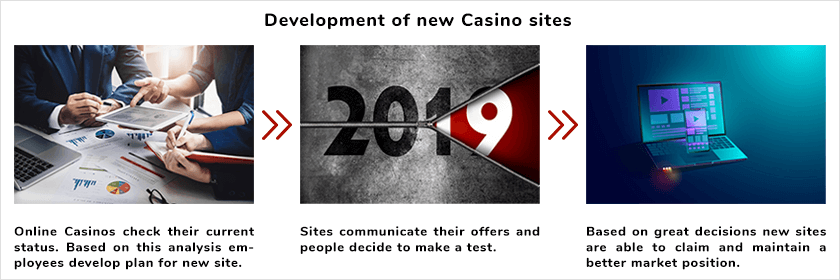 How and why a new online casino is created