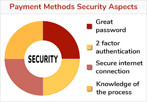 Some security aspects of online casino payment methods